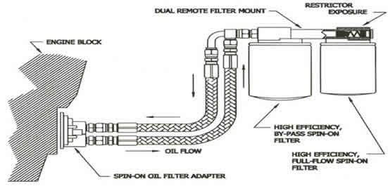 amsoil by pass oil filtration kits and information. Black Bedroom Furniture Sets. Home Design Ideas